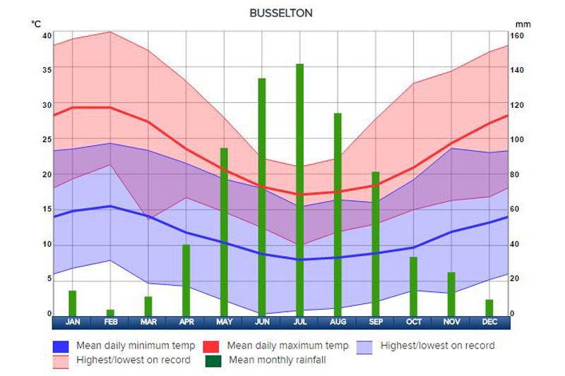Climate and Weather for Busselton