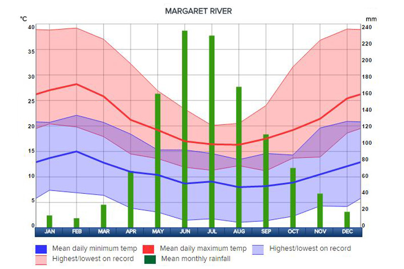 Climate and Weather for Margaret River